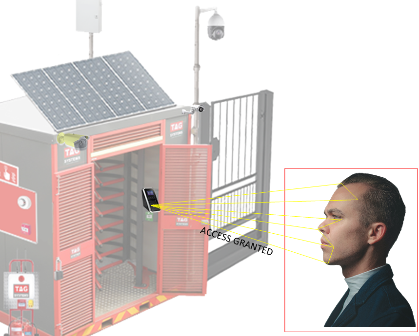 Facial & Thermal Recognition Systems